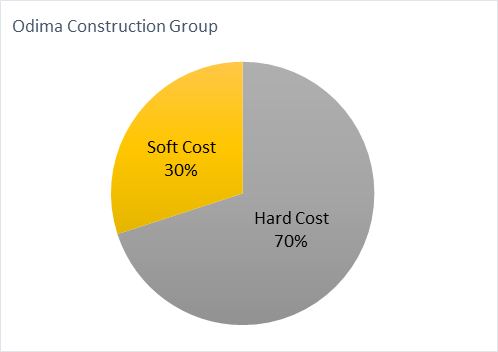 Soft and hard cost of building a house in Toronto
