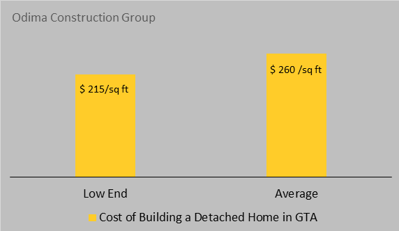 cost of building a detached home in GTA - Toronto