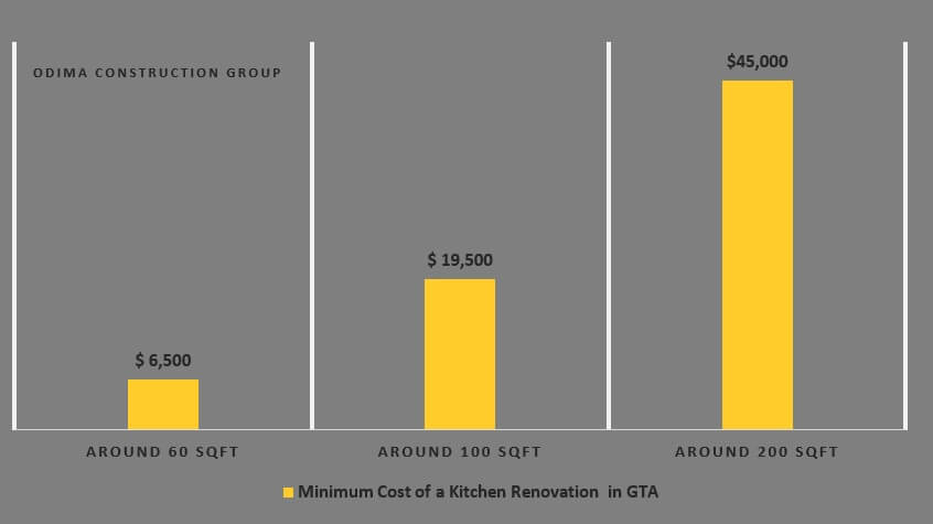 the total cost of your mid-range kitchen remodeling